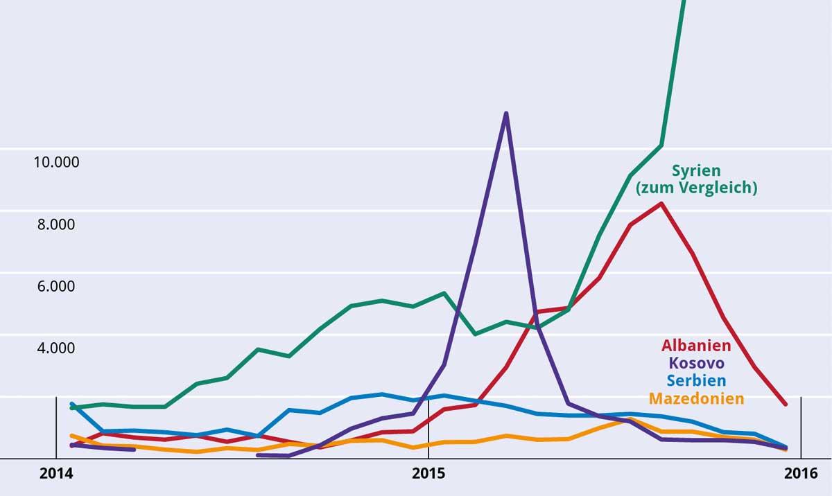 Asylanträge 2014-2015